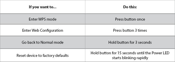 MX Wi-Fi Button Press