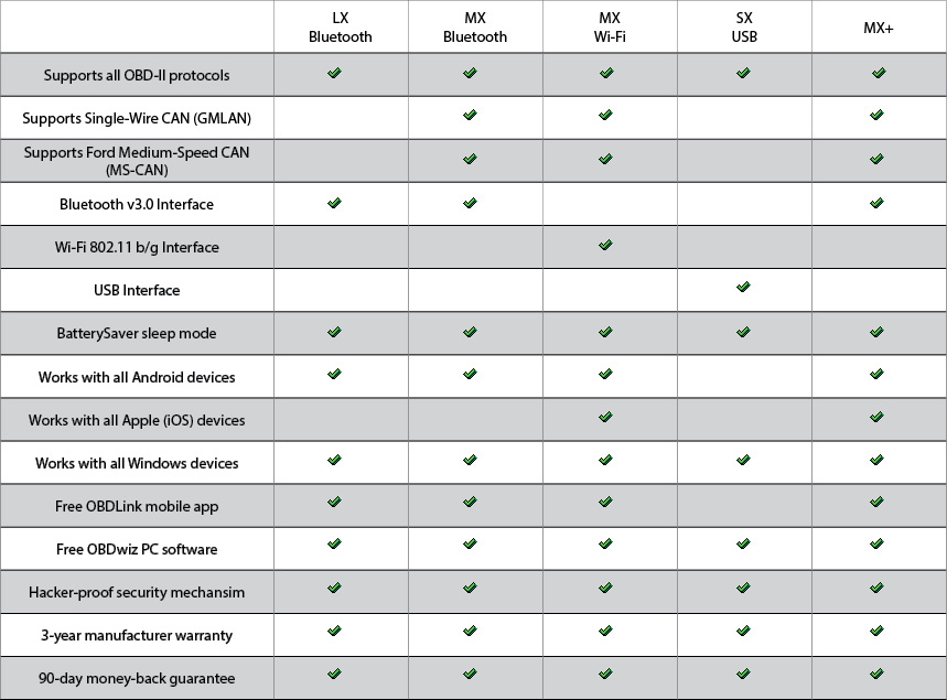 OBDLink Comparison Table